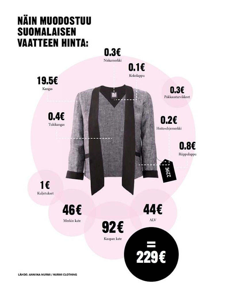 Anniina Nurmi avasi Huili-lehdelle mallistonsa blazerin hinnanmuodostusta. Jakku tehdään Suomessa, ja työn osuus on 23,4 euroa jakun hinnasta (229€).