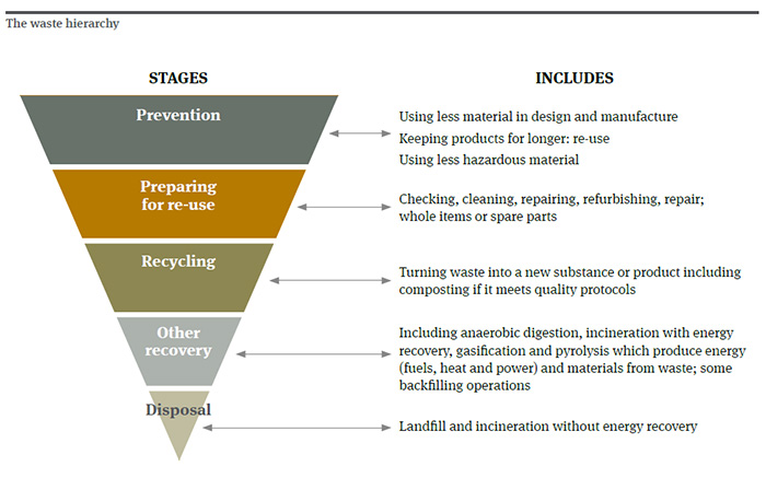 EU waste management hierarchy